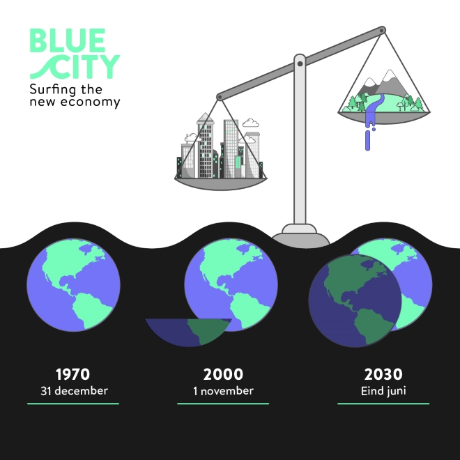 Blauw leven in de circulaire economie, Earth Overshoot Day, BlueCity